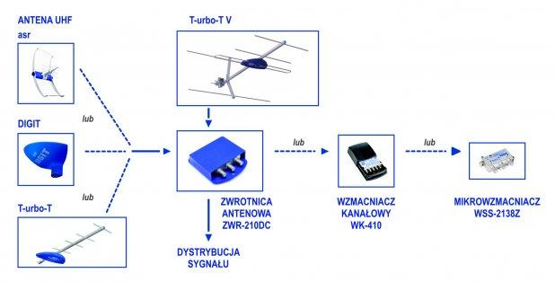 Instalacja telewizji DVB-T + MUX 8 w domku jednorodzinnym