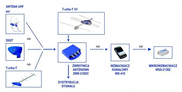 UHF + VHF + zwrotnica - schemat aplikacji instalacja zbiorcza